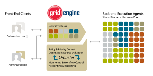 Grid Engine